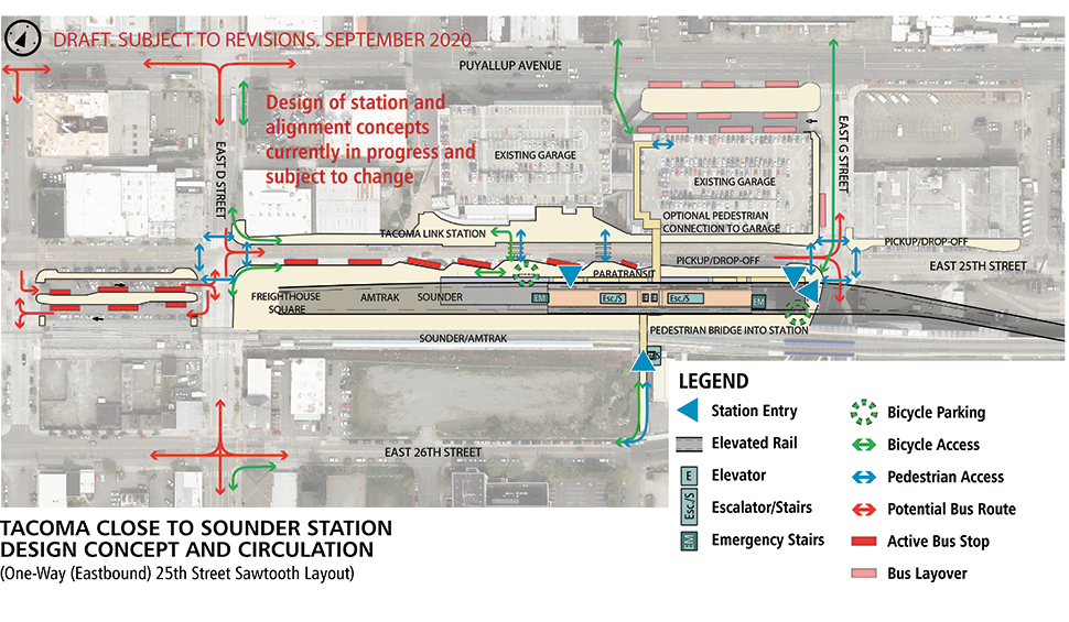 Map of Tacoma Dome – Close to Sounder station alternative, one-way layout. In this layout option, East 25th Street is configured as an eastbound one-way street. This station will have an elevated landing to access the light rail when it enters the station. The elevated track ends at E D St. Elevators, escalators and stairs spread throughout the station. Bicycle parking is located outside of the station platform. North of the station is an existing parking garage. On the north side of the parking garage is a space for bus layovers. Immediately north of the station and to the west are bus stops along the one-way street in a sawtooth layout. An optional pedestrian bridge from E 26th St connects to the station platform over the Sounder train tracks.  Click map to view a full-size PDF map.