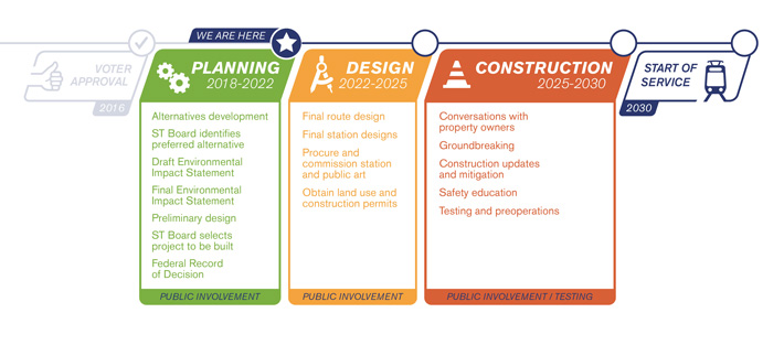 The three stages of the Tacoma Dome Link Extension project and public involvement. Planning will continue though 2022. The Draft EIS and Final EIS will occur from 2019 to 2022. Design is from 2022 to 2025, and construction will begin in 2025 and Tacoma Dome Link will begin service in 2030.