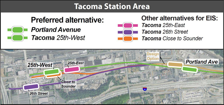 A map of the Tacoma Dome Link Extension Tacoma segment, with stations at Portland Ave and Tacoma Dome. There is one route alternative east of the Portland Ave Station and three route alternatives west of the station. There are four station alternatives at the Tacoma Dome Station.